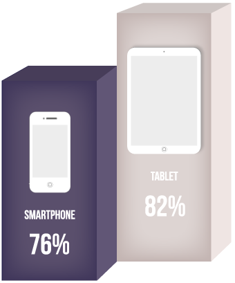 Graph illustrating percentage of people owning mobile devices.
